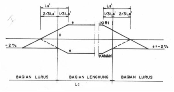 Laporan praktikum gambar jalan raya bab 1 2 disini kamu gambar12 diagram superelevasi lengkung circle berdasarkan bina marga ccuart Images
